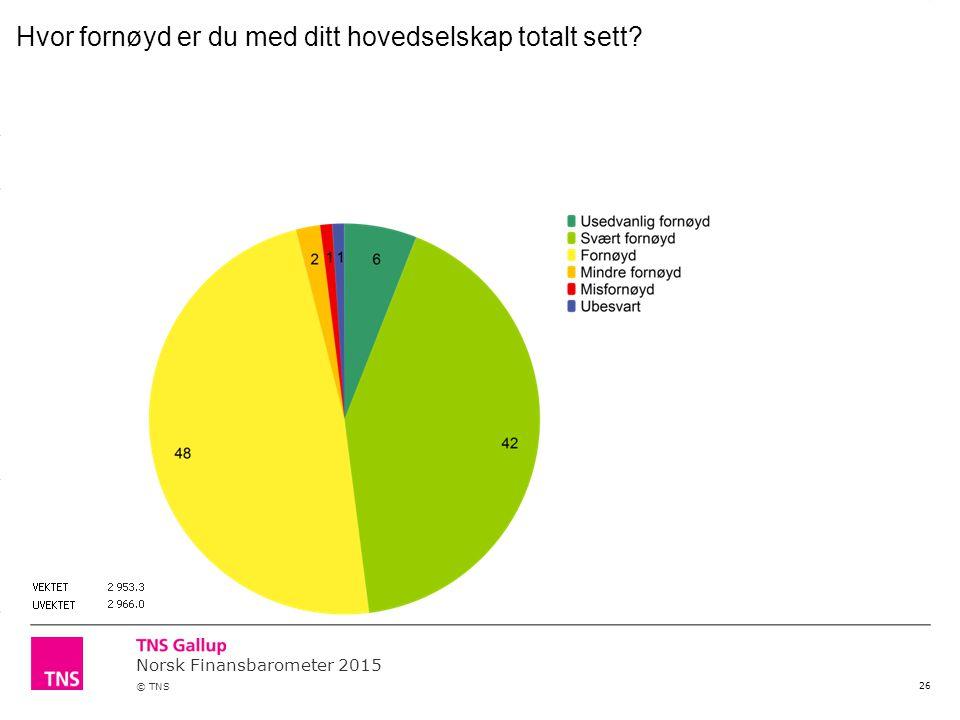 Norsk Finansbarometer 2015 © TNS 26 Hvor fornøyd er du med ditt hovedselskap totalt sett?
