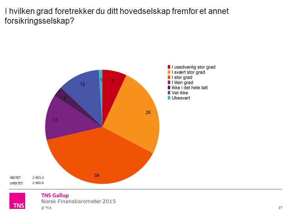 Norsk Finansbarometer 2015 © TNS 27 I hvilken grad foretrekker du ditt hovedselskap fremfor et annet forsikringsselskap?