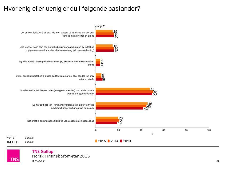 Norsk Finansbarometer 2015 © TNS 31 ©TNS 2014 Topp 2 Hvor enig eller uenig er du i følgende påstander?