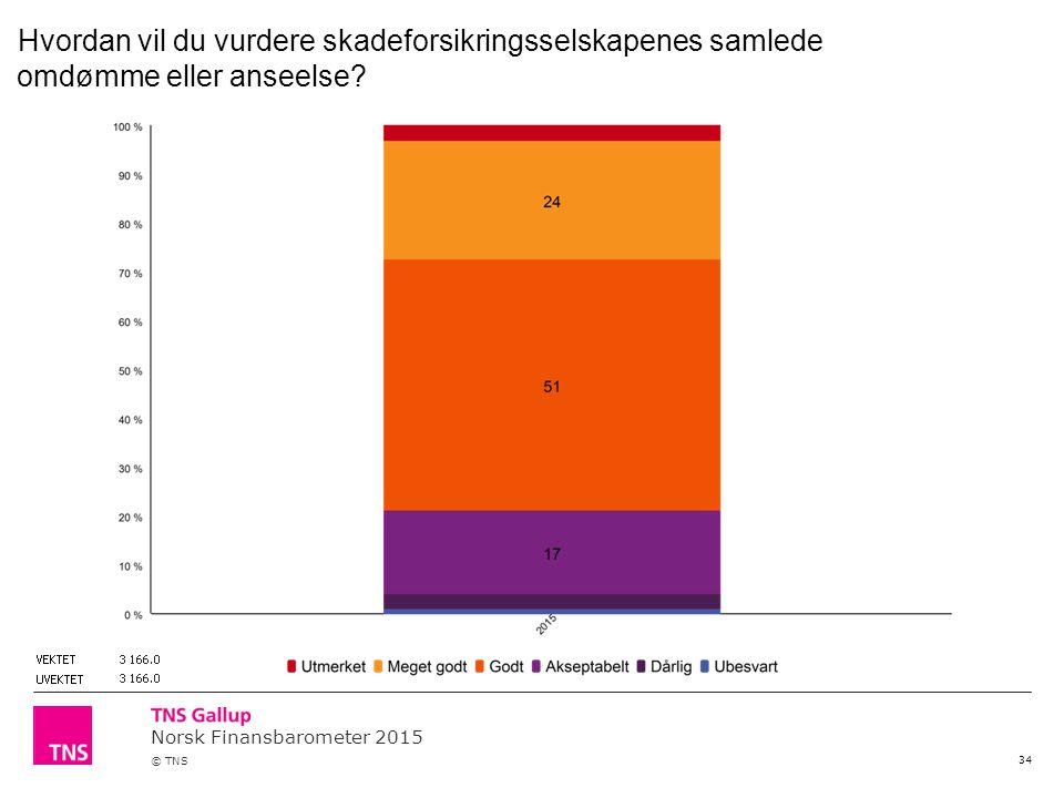 Norsk Finansbarometer 2015 © TNS 34 Hvordan vil du vurdere skadeforsikringsselskapenes samlede omdømme eller anseelse?