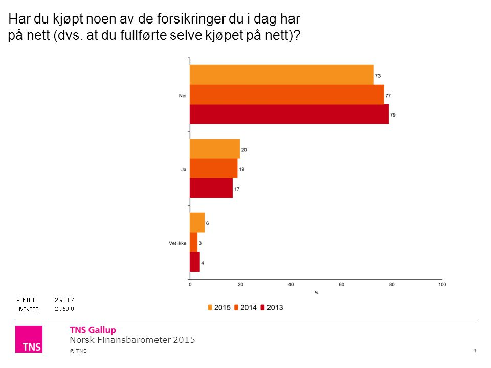 Norsk Finansbarometer 2015 © TNS 4 Har du kjøpt noen av de forsikringer du i dag har på nett (dvs. at du fullførte selve kjøpet på nett)?