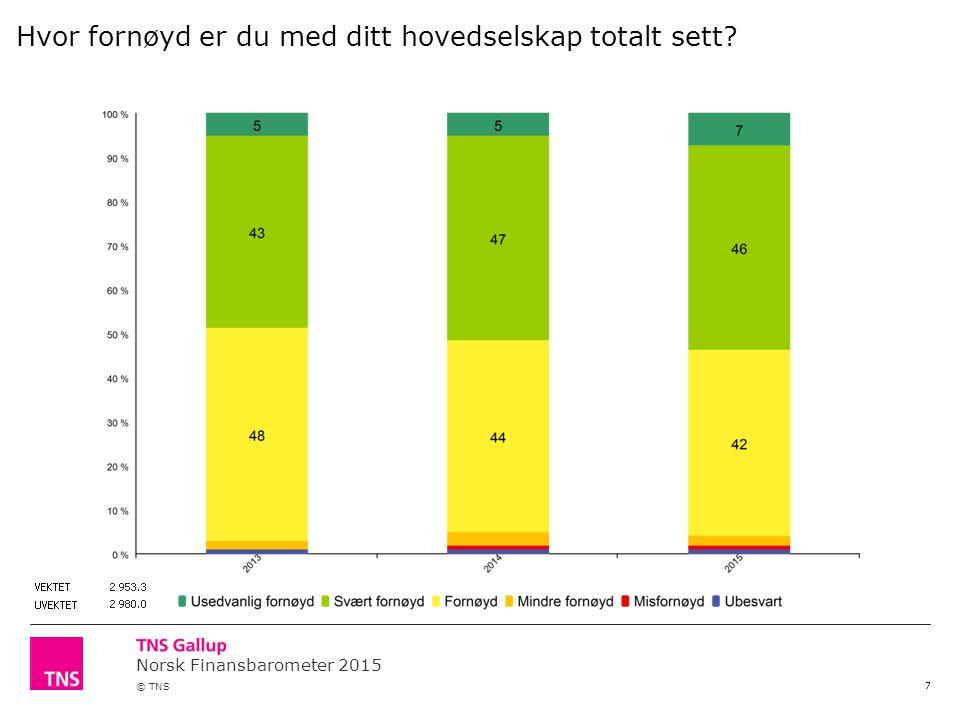 Norsk Finansbarometer 2015 © TNS 7 Hvor fornøyd er du med ditt hovedselskap totalt sett?