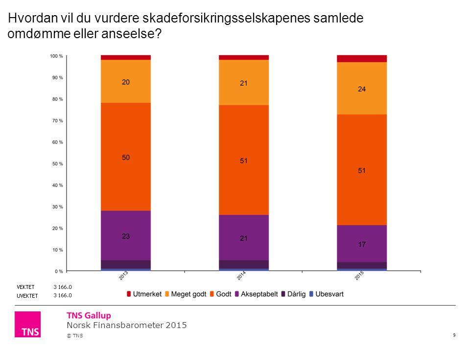 Norsk Finansbarometer 2015 © TNS 10 Hvor mye av hver hundrelapp innbetalt i premie til skadeforsikringsselskapene i 2014 tror du gikk ut igjen i form av erstatninger?