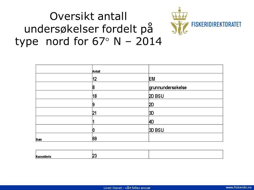 Livet i havet – vårt felles ansvar www.fiskeridir.no Oversikt antall undersøkelser fordelt på type nord for 67 N – 2014