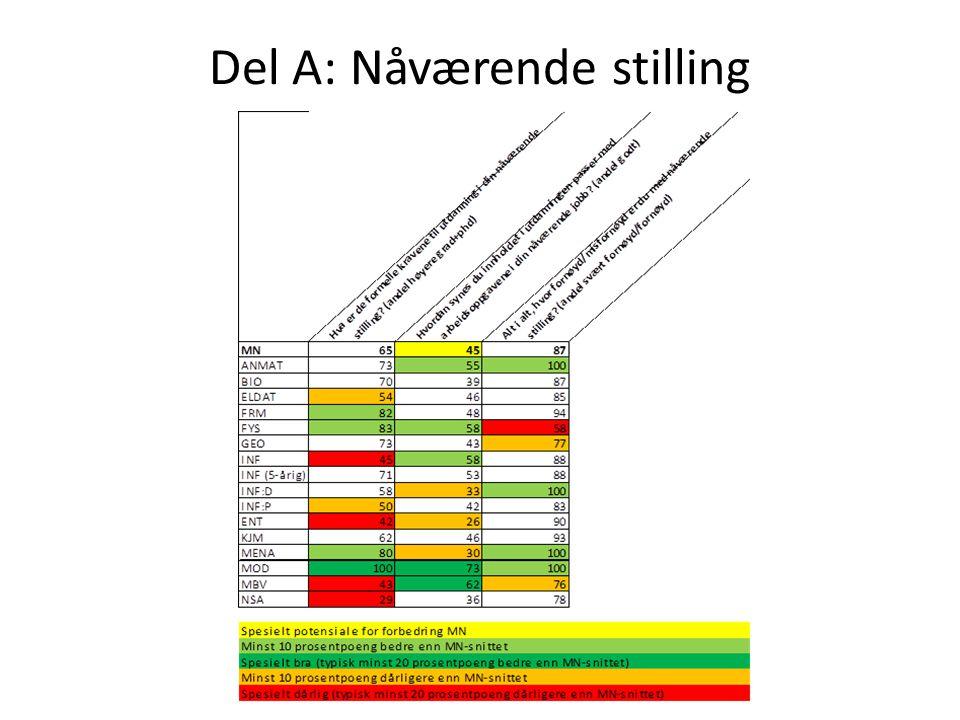 Del A: Nåværende stilling