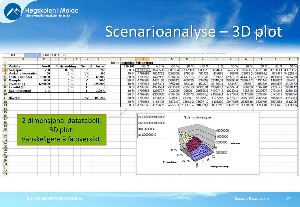 Rasmus RasmussenBØK311 BEDRIFTSØKONOMI 2b17 Scenarioanalyse – 3D plot 2 dimensjonal datatabell, 3D plot. Vanskeligere å få oversikt.