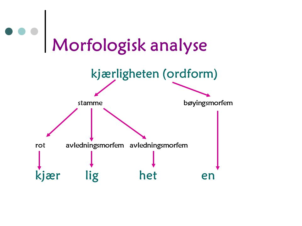 Morfologisk analyse Uferdige (ordform) Stamme bøyingsmorfem avledningsmorfem rot U ferdig e