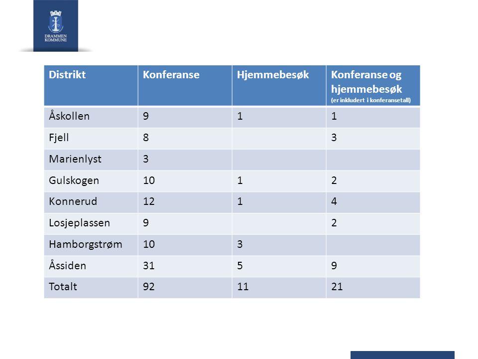 DistriktKonferanseHjemmebesøkKonferanse og hjemmebesøk (er inkludert i konferansetall) Åskollen911 Fjell83 Marienlyst3 Gulskogen1012 Konnerud1214 Losj