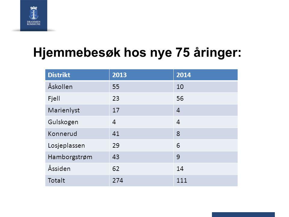 Hjemmebesøk hos nye 75 åringer: Distrikt20132014 Åskollen5510 Fjell2356 Marienlyst174 Gulskogen44 Konnerud418 Losjeplassen296 Hamborgstrøm439 Åssiden6214 Totalt274111