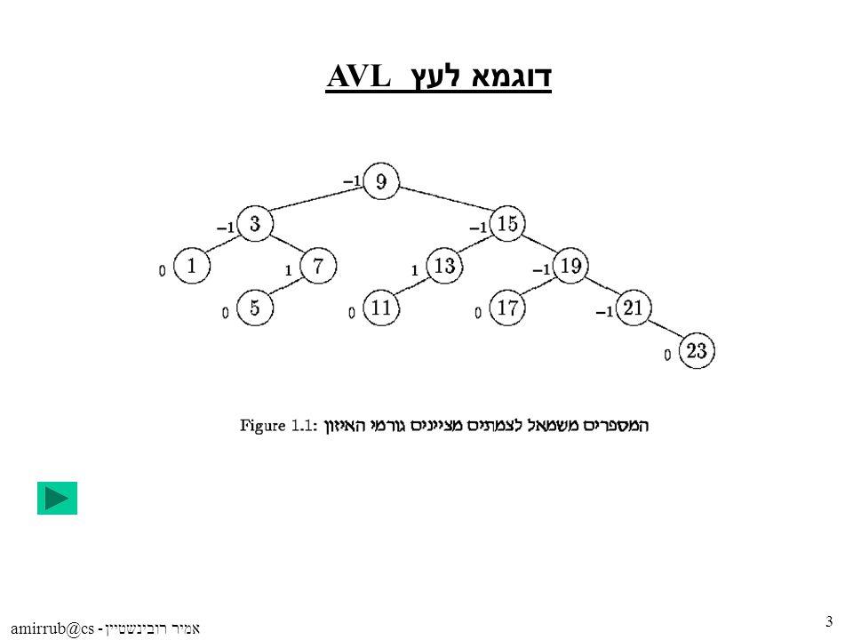 amirrub@cs - אמיר רובינשטיין 3 דוגמא לעץ AVL