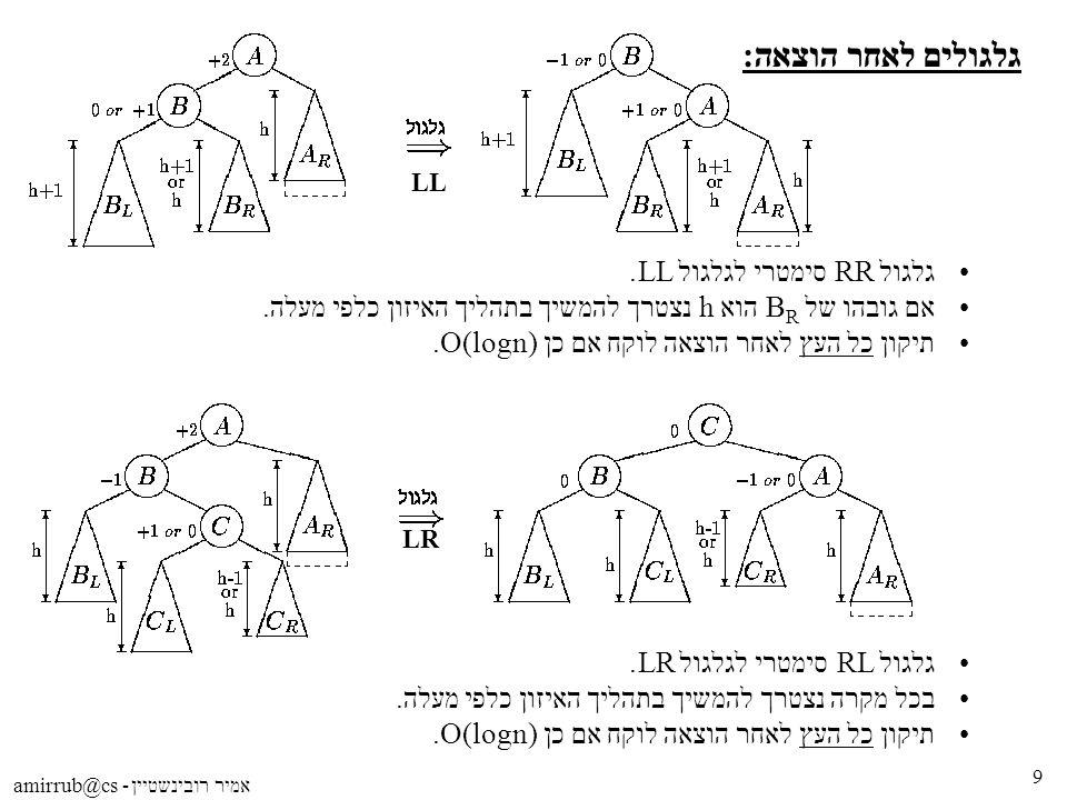 9 LR LL גלגול RR סימטרי לגלגול LL. אם גובהו של B R הוא h נצטרך להמשיך בתהליך האיזון כלפי מעלה. תיקון כל העץ לאחר הוצאה לוקח אם כן O(logn). גלגולים לאח