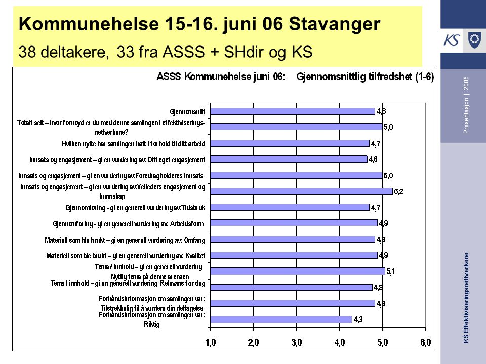 KS Effektiviseringsnettverkene Presentasjon | 2005 Kommunehelse 15-16.