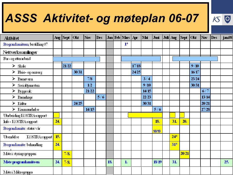 KS Effektiviseringsnettverkene Presentasjon | 2005 ASSS Aktivitet- og møteplan 06-07