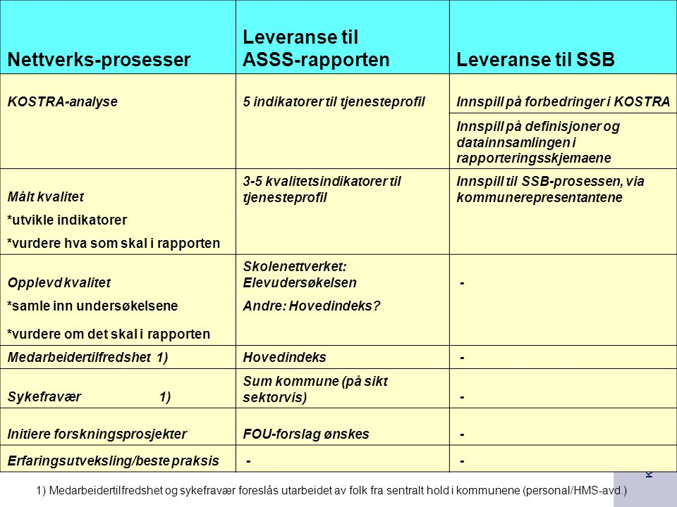 KS Effektiviseringsnettverkene Presentasjon | 2005
