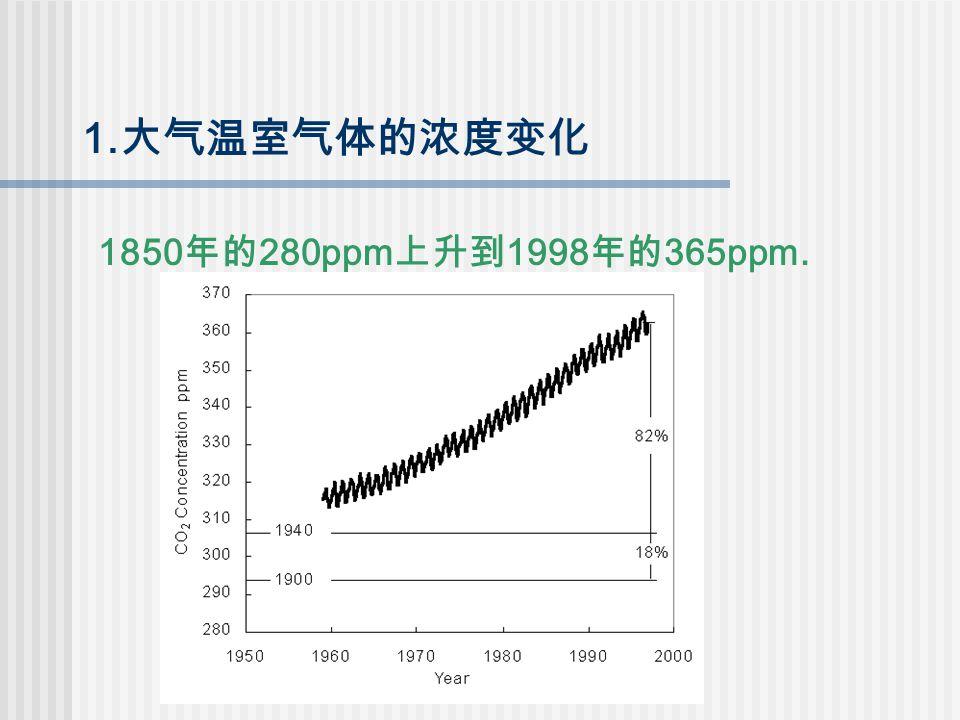 1. 大气温室气体的浓度变化 1850 年的 280ppm 上升到 1998 年的 365ppm.