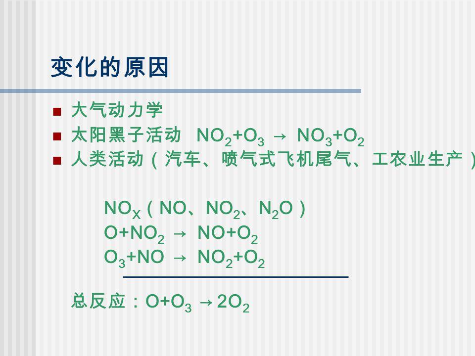 变化的原因 大气动力学 太阳黑子活动 NO 2 +O 3 → NO 3 +O 2 人类活动(汽车、喷气式飞机尾气、工农业生产) NO X ( NO 、 NO 2 、 N 2 O ) O+NO 2 → NO+O 2 O 3 +NO → NO 2 +O 2 总反应: O+O 3 → 2O 2
