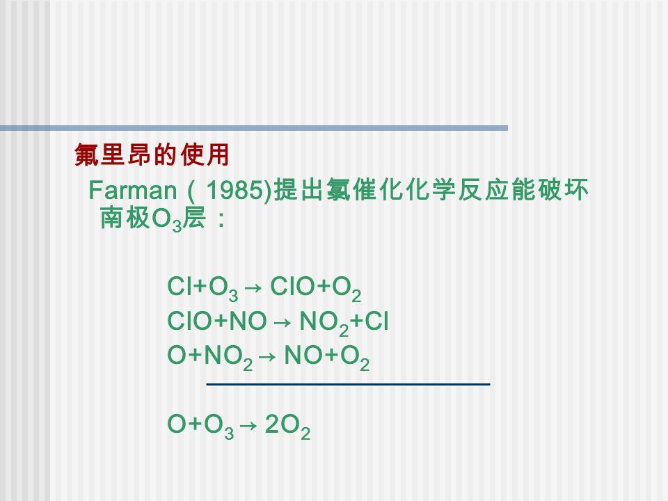 氟里昂的使用 Farman ( 1985) 提出氯催化化学反应能破坏 南极 O 3 层: Cl+O 3 → ClO+O 2 ClO+NO → NO 2 +Cl O+NO 2 → NO+O 2 O+O 3 → 2O 2