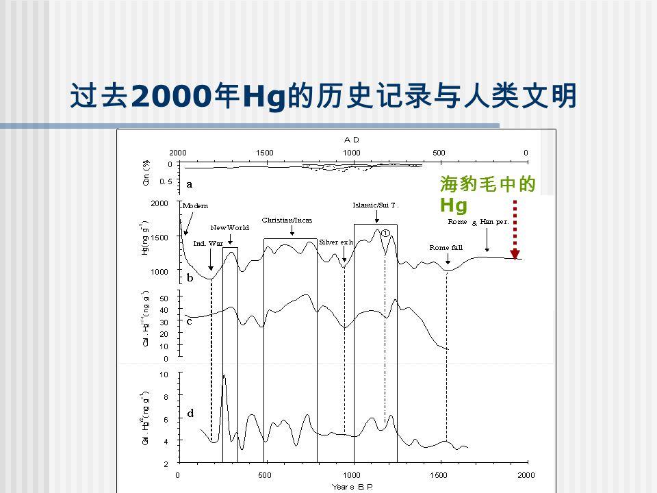 过去 2000 年 Hg 的历史记录与人类文明 海豹毛中的 Hg