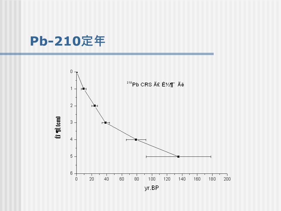 Pb-210 定年