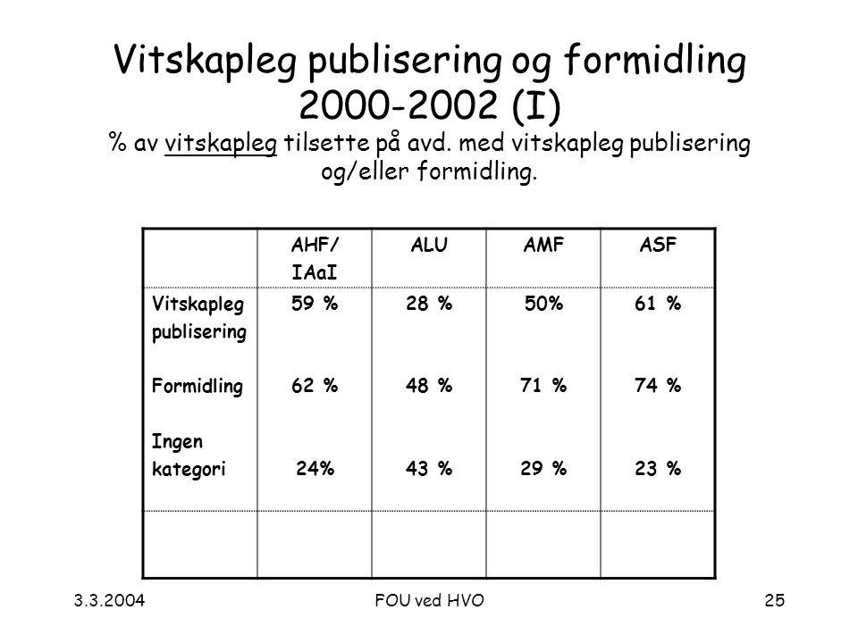 3.3.2004FOU ved HVO25 Vitskapleg publisering og formidling 2000-2002 (I) % av vitskapleg tilsette på avd.