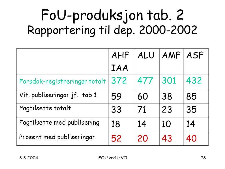3.3.2004FOU ved HVO28 FoU-produksjon tab. 2 Rapportering til dep.