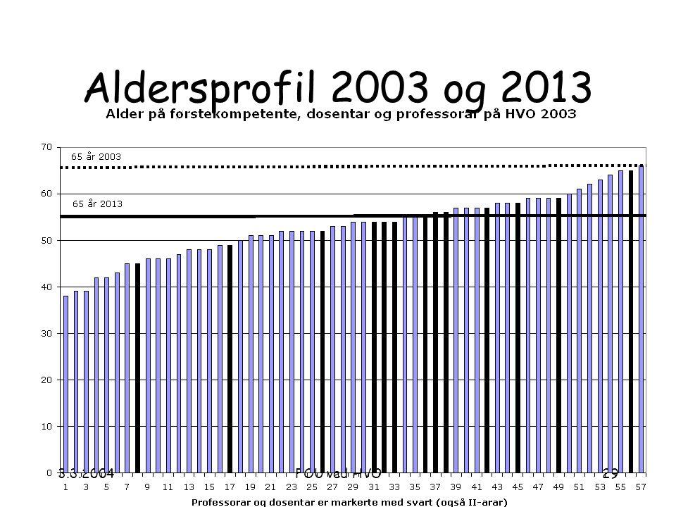 3.3.2004FOU ved HVO29 Aldersprofil 2003 og 2013