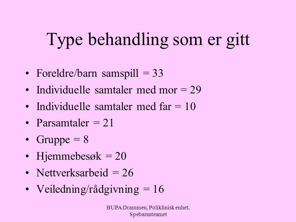 BUPA Drammen, Poliklinisk enhet, Spebarnsteamet Type behandling som er gitt Foreldre/barn samspill = 33 Individuelle samtaler med mor = 29 Individuell