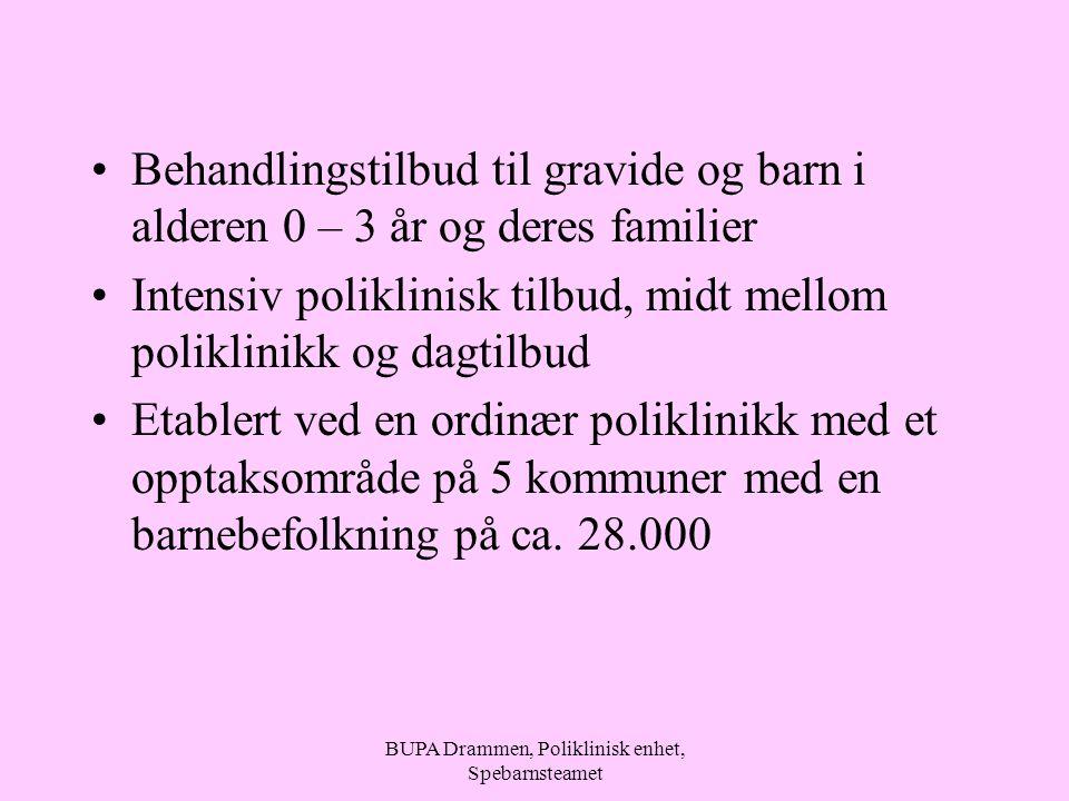 BUPA Drammen, Poliklinisk enhet, Spebarnsteamet Behandlingstilbud til gravide og barn i alderen 0 – 3 år og deres familier Intensiv poliklinisk tilbud, midt mellom poliklinikk og dagtilbud Etablert ved en ordinær poliklinikk med et opptaksområde på 5 kommuner med en barnebefolkning på ca.