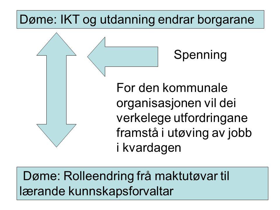 Øyvind Glosvik, Florø 12.02.05 Døme: IKT og utdanning endrar borgarane Døme: Rolleendring frå maktutøvar til lærande kunnskapsforvaltar Spenning For d