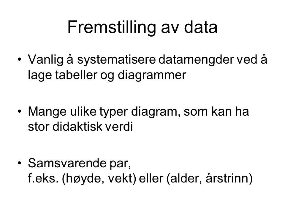 Fremstilling av data Vanlig å systematisere datamengder ved å lage tabeller og diagrammer Mange ulike typer diagram, som kan ha stor didaktisk verdi S