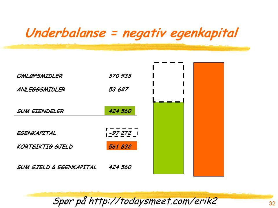 Spør på http://todaysmeet.com/erik2 31 Balanse = positiv egenkapital OMLØPSMIDLER370 933 ANLEGGSMIDLER53 627 SUM EIENDELER424 560 EGENKAPITAL362 728 K