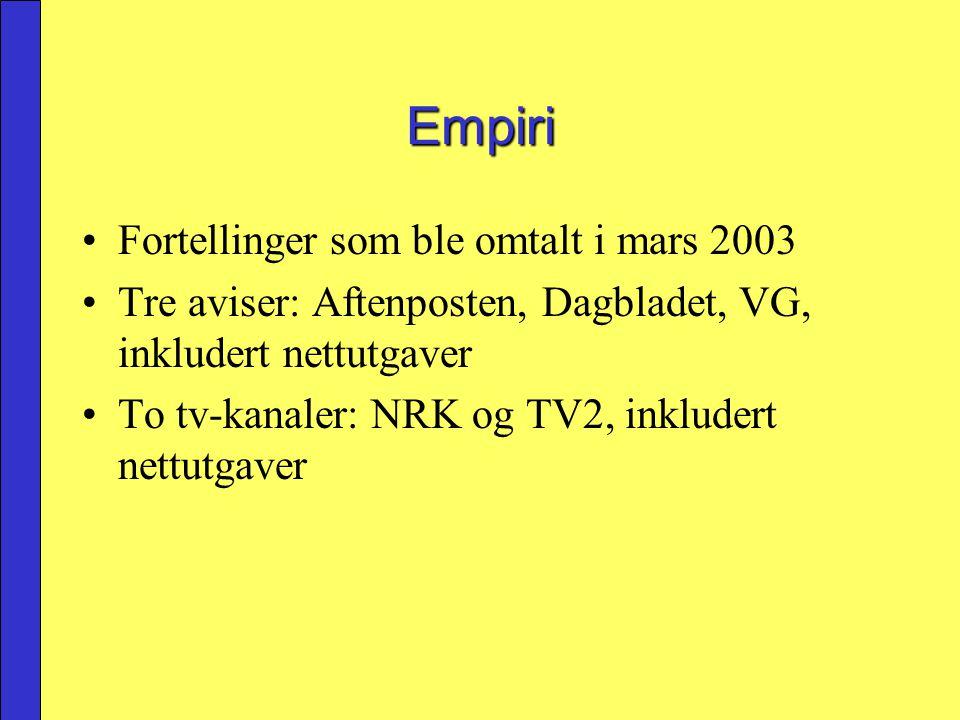 Empiri Fortellinger som ble omtalt i mars 2003 Tre aviser: Aftenposten, Dagbladet, VG, inkludert nettutgaver To tv-kanaler: NRK og TV2, inkludert nett