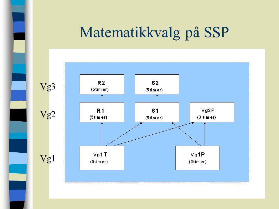 Matematikkvalg på SSP Vg3 Vg2 Vg1
