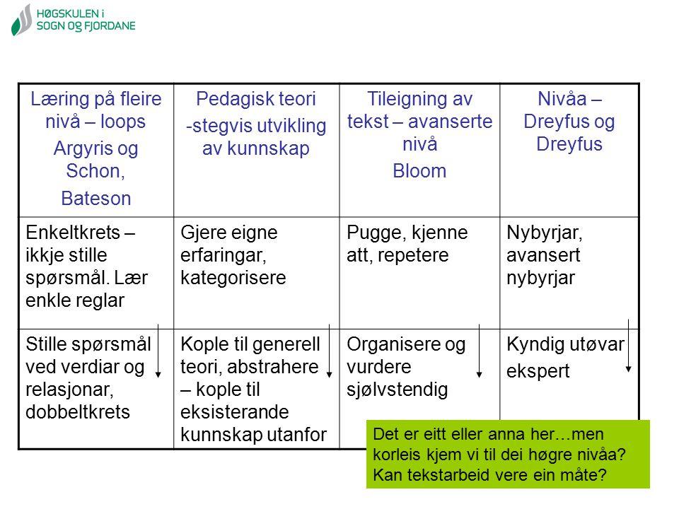 Læring på fleire nivå – loops Argyris og Schon, Bateson Pedagisk teori -stegvis utvikling av kunnskap Tileigning av tekst – avanserte nivå Bloom Nivåa