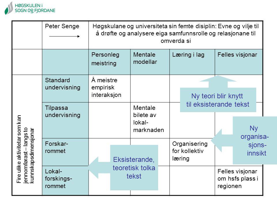 Peter SengeHøgskulane og universiteta sin femte disiplin: Evne og vilje til å drøfte og analysere eiga samfunnsrolle og relasjonane til omverda si Per