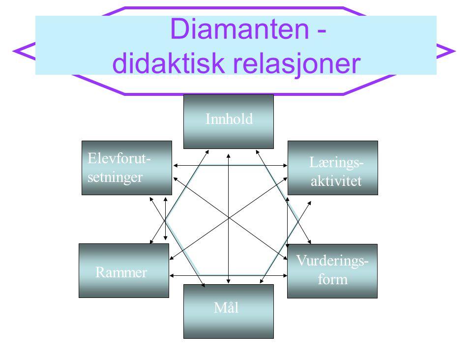 Diamanten - didaktisk relasjoner Elevforut- setninger Rammer Lærings- aktivitet Innhold Vurderings- form Mål