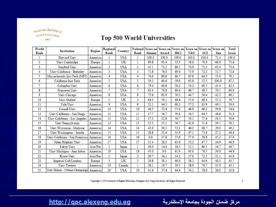 مركز ضمان الجودة بجامعة الإسكندرية http://qac.alexeng.edu.eghttp://qac.alexeng.edu.eg