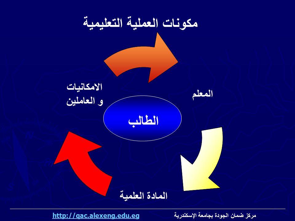 الطالب مكونات العملية التعليمية مركز ضمان الجودة بجامعة الإسكندرية http://qac.alexeng.edu.eghttp://qac.alexeng.edu.eg