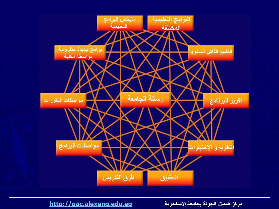 مايخص البرامج التعليمية رسالة الجامعة مواصفات البرامج طرق التدريس برامج جديدة مطروحة بواسطة الكلية البرامج التعليمية المختلفة مواصفات المقررات التقويم