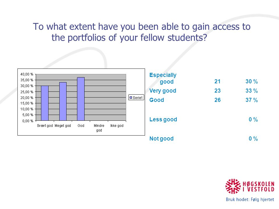 To what extent have you been able to gain access to the portfolios of your fellow students.