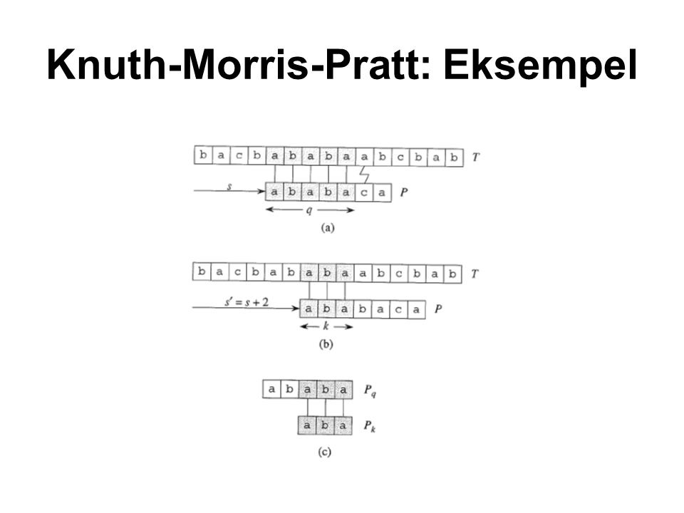 Knuth-Morris-Pratt: Beregning af prefix funktionen