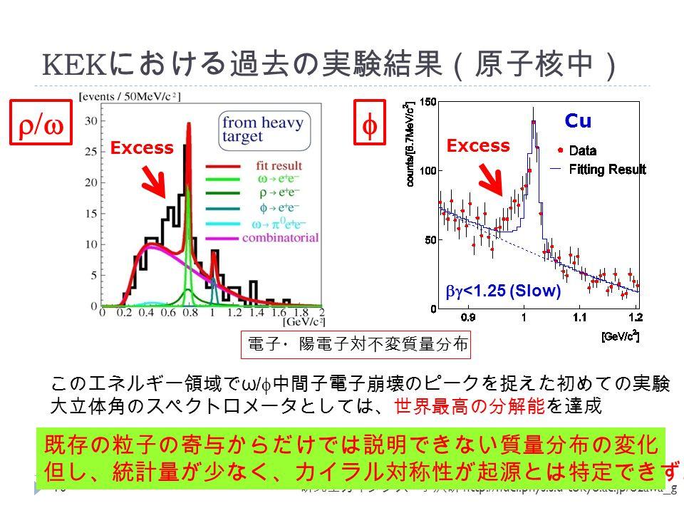 研究室ガイダンス 小沢研 http://nucl.phys.s.u-tokyo.ac.jp/ozawa_g Cu  <1.25 (Slow) Excess KEK における過去の実験結果(原子核中) このエネルギー領域で ω /  中間子電子崩壊のピークを捉えた初めての実験 大立体角のスペクトロメータとしては、世界最高の分解能を達成 Excess 電子・陽電子対不変質量分布  10 既存の粒子の寄与からだけでは説明できない質量分布の変化 但し、統計量が少なく、カイラル対称性が起源とは特定できず。
