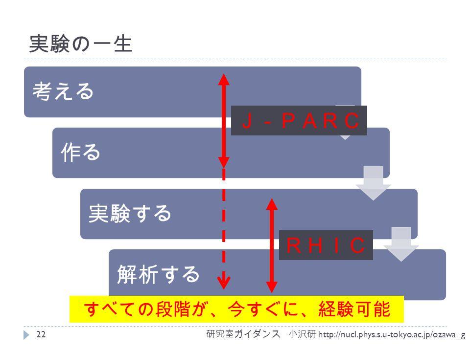 実験の一生 考える作る実験する解析する すべての段階が、今すぐに、経験可能 J-PARC RHIC 研究室ガイダンス 小沢研 http://nucl.phys.s.u-tokyo.ac.jp/ozawa_g 22