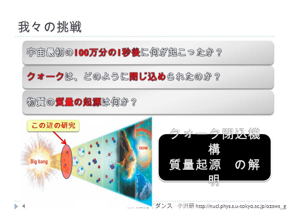 研究室ガイダンス 小沢研 http://nucl.phys.s.u-tokyo.ac.jp/ozawa_g 我々の挑戦 4 この辺の研究