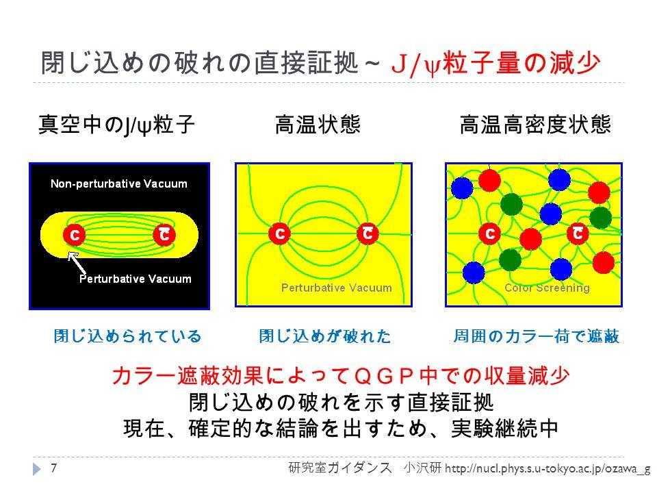 閉じ込めの破れの直接証拠~ J/  粒  量の減少 カラー遮蔽効果によってQGP中での収量減少 閉じ込めの破れを示す直接証拠 現在、確定的な結論を出すため、実験継続中 研究室ガイダンス 小沢研 http://nucl.phys.s.u-tokyo.ac.jp/ozawa_g 7 真空中の J/ ψ 粒子 閉じ込められている閉じ込めが破れた 高温状態高温高密度状態 周囲のカラー荷で遮蔽