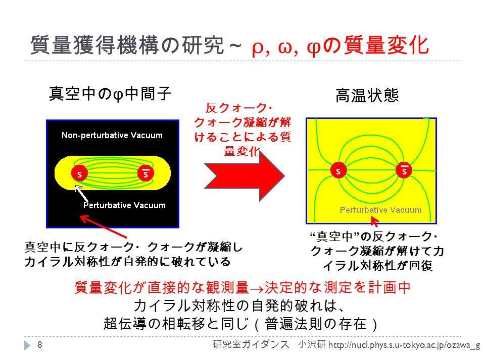 質量獲得機構の研究~ ρ, ω, φ の質量変化 研究室ガイダンス 小沢研 http://nucl.phys.s.u-tokyo.ac.jp/ozawa_g 8 真空中の φ 中間子 高温状態 ss ss 質量変化が直接的な観測量  決定的な測定を計画中 カイラル対称性の自発的破れは、 超伝導の相転移と同じ(普遍法則の存在) 真空中に反クォーク・クォークが凝縮し カイラル対称性が自発的に破れている 真空中 の反クォーク・ クォーク凝縮が解けてカ イラル対称性が回復 反クォーク・ クォーク凝縮が解 けることによる質 量変化