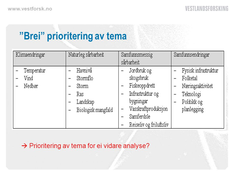 www.vestforsk.no Brei prioritering av tema  Prioritering av tema for ei vidare analyse