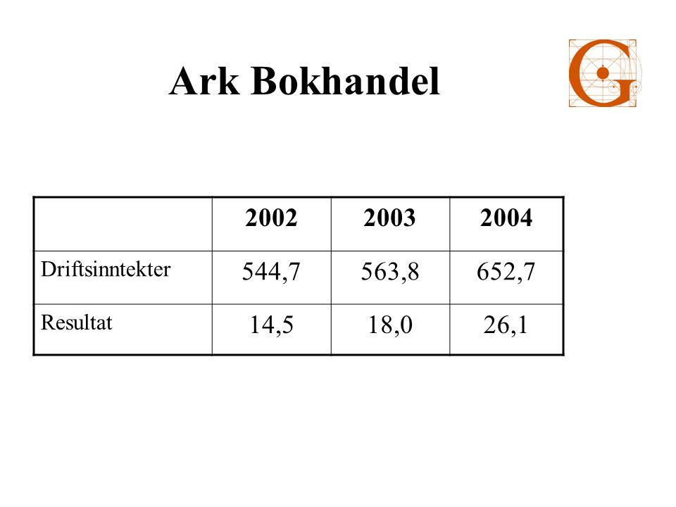 Ark Bokhandel 200220032004 Driftsinntekter 544,7563,8652,7 Resultat 14,518,026,1
