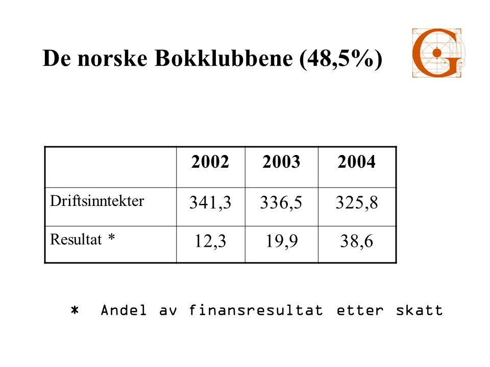 De norske Bokklubbene (48,5%) 200220032004 Driftsinntekter 341,3336,5325,8 Resultat * 12,319,938,6 * Andel av finansresultat etter skatt