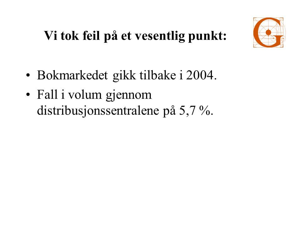 Gyldendals hovedtall 20032004Endring Prosentvis Driftsinntekter1455,11512,3+57,2+ 3,9 % Driftsresultat91,5114,0+22,5+ 24,5 % Res.